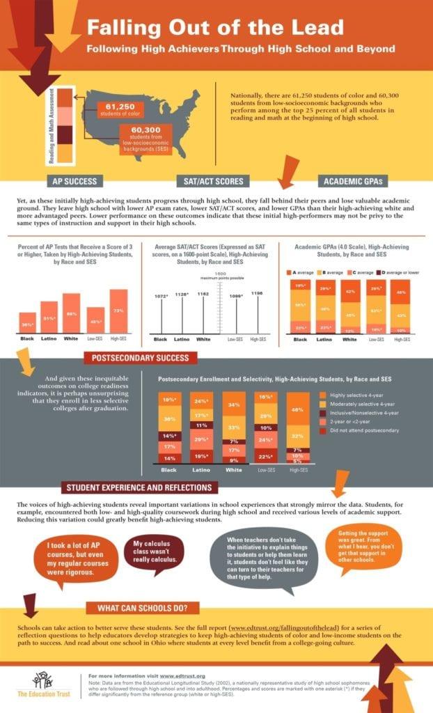 Infographic_FallingOutoftheLead_Revised040114