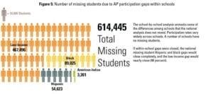 Missing AP and IB