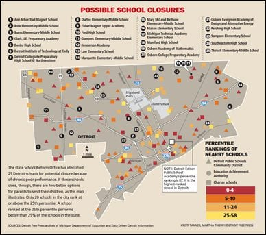 The state School Reform Office has identified 25 Detroit schools for potential closure because of chronic poor performance. If those schools close, though, there are few better options for parents to send their children, as this map illustrates. Only 20 schools in the city rank at or above the 25th percentile. A school ranked at the 25th percentile performs better than 25% of schools in the state.