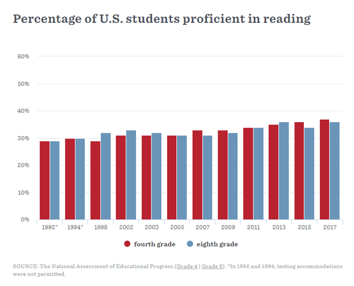 Percentage of U.S. students proficient in reading